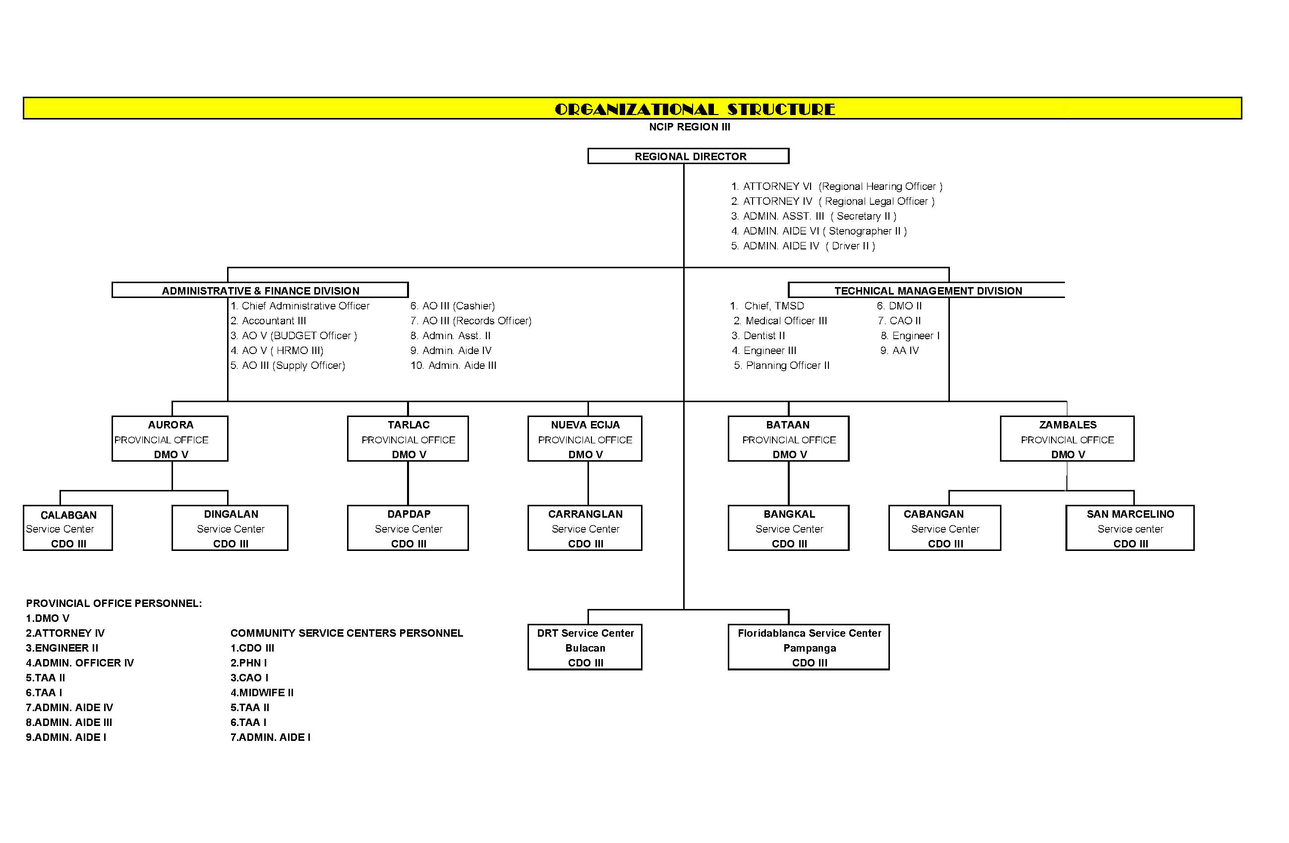 R III Organizational Chart.11.2.15